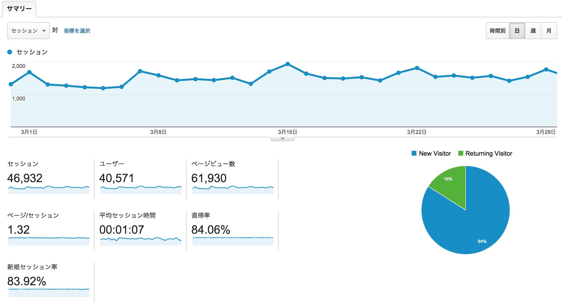 管理しているサイトでは前年と比べてもモバイル比率がほぼ変わってなかった