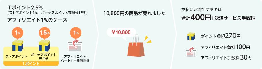 ヤフーショッピング出店手数料