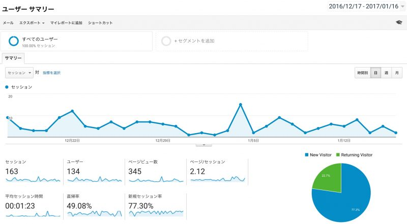 ネットショップを立ち上げて2ヶ月ほど経ったのでいろいろ報告